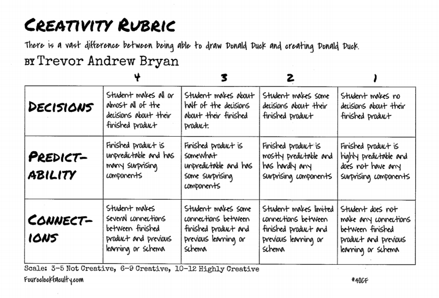 Line Design Art Rubric : Trevor bryan s creativity rubric o clock faculty