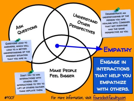 Engaging to Empathize