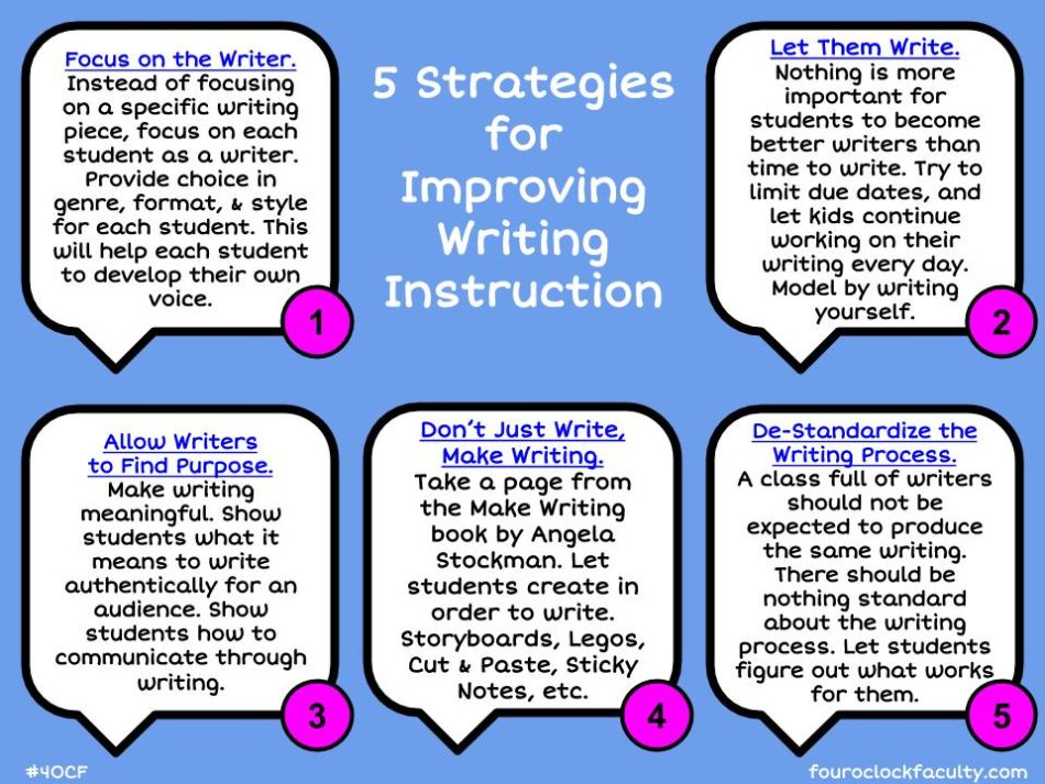 creative writing instructional strategies Effective writing instruction for all students proven record of success and to make needed instructional adjustments writing practices are likely to be even.