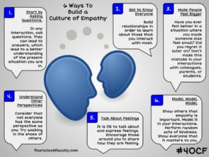6 Ways to Build a Culture of Empathy – 4 O'Clock Faculty